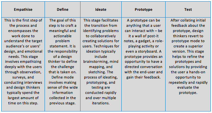 Design_thinking_Process